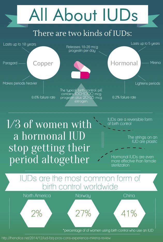 IUD infographic thenotice