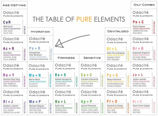 Odacité Table of Pure Elements