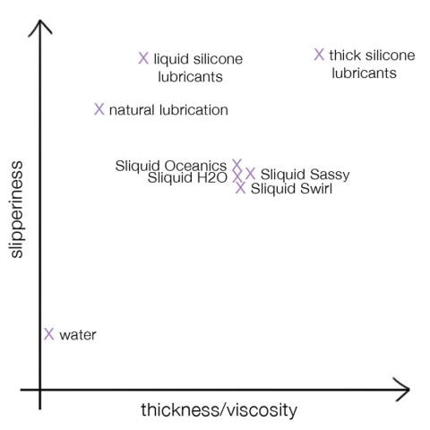 Sliquid chart